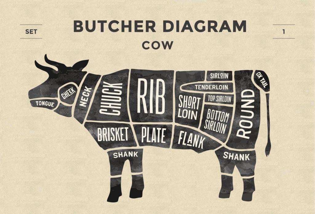 Butcher Diagram